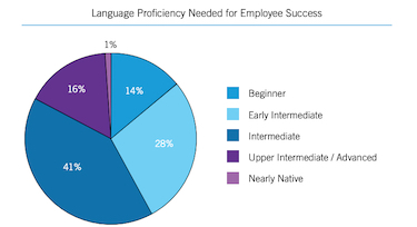 Bilingualism, The Newest Competitive Advantage for Companies